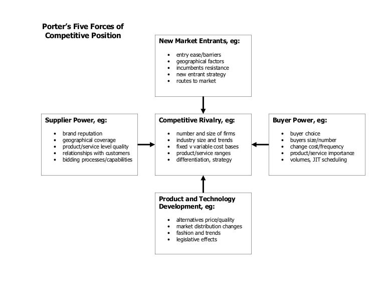 resource based view and porters five forces Porter's five forces model for industry analysis essay this essay is an attempt to apply the five forces model for industry analysis and business strategy development formed by michael e porter of harvard business school in 1979 that draws upon industrial organization (io) economics to derive five forces that determine the competitive intensity and therefore attractiveness of a market.