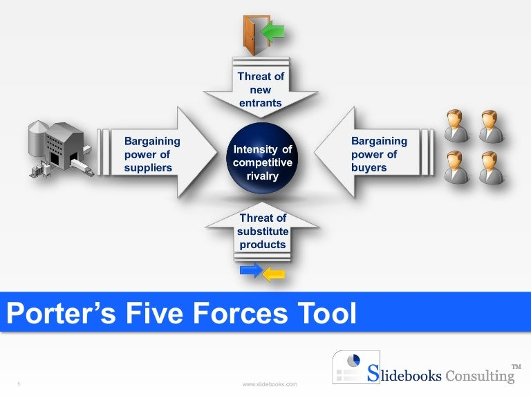 porters 5 forces for flipkart Michael porter's 5 forces, diagram, diagram explanation, about michael porter,  supplier power, buyer power, competitive rivalry,threat of.