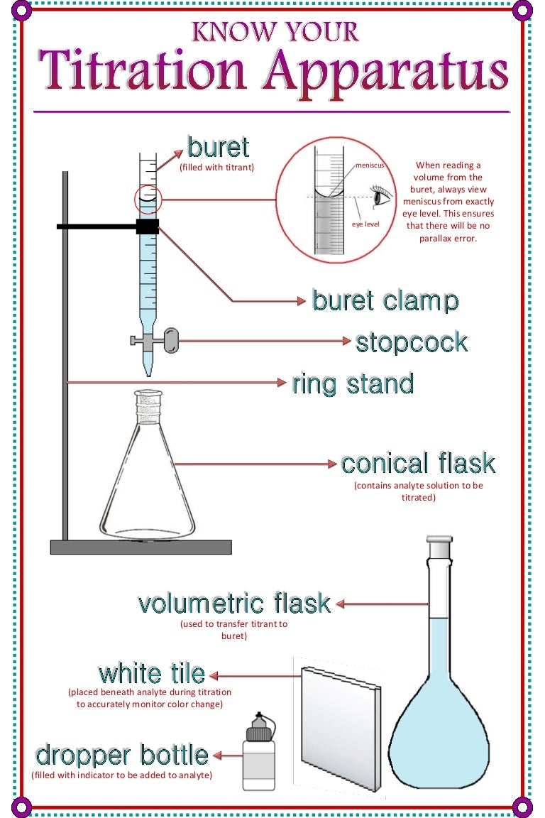 titration analysis Titration is a common method for determining the amount or concentration of an unknown substance the method is easy to use if the quantitative relationship between two reacting substances is known.