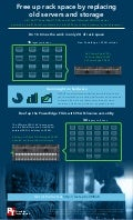 Free up rack space by replacing old servers and storage - Infographic