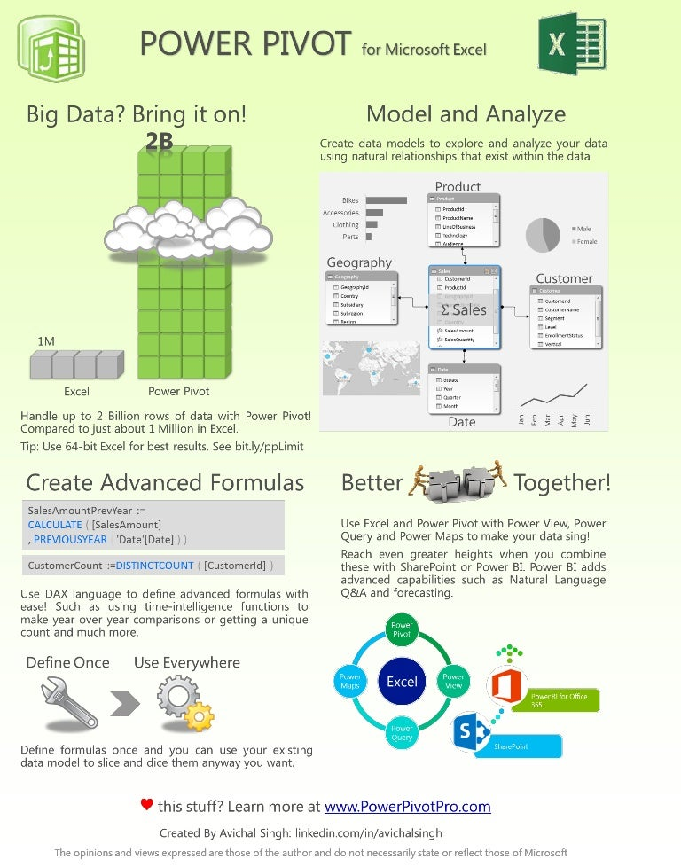 Power Pivot Infographic: Learn why Power Pivot is the next