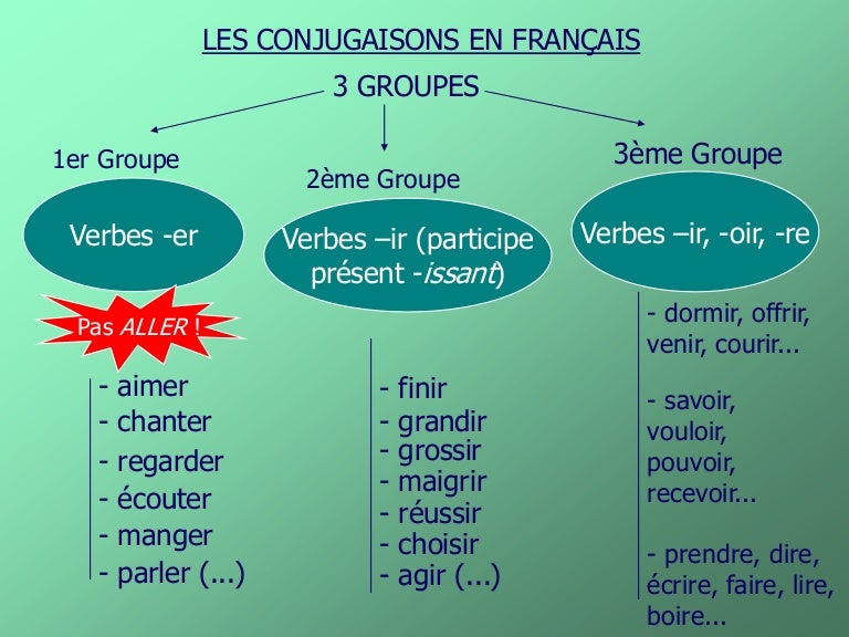 Powerpoint Conjugaisons By Dr Mapesa French Notes
