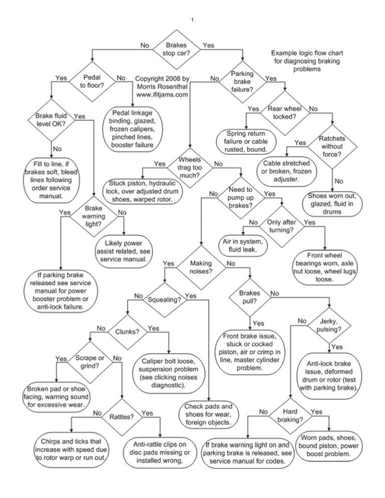 Diagramas De Flujo Diagnostico Automotriz