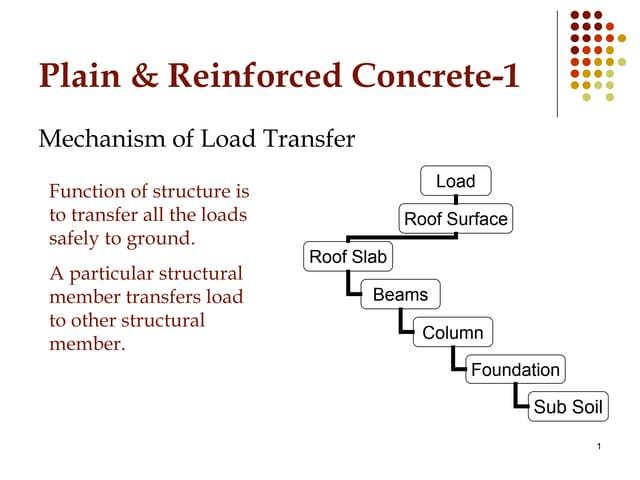Mechanism of load transfored...PRC-I