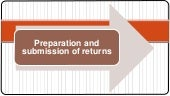 Preparation and submission of returns   Irs Attorney