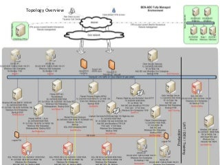 Example of Omar's Work - Complex Customer Solution - VMware, Citrix, Consolidated SAN for Production, UAT and Test env.