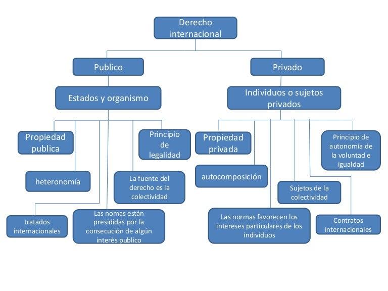 Diferencias Entre Matrimonio Romano Y El Venezolano : Diferencias entre el derecho internacional publico y privado