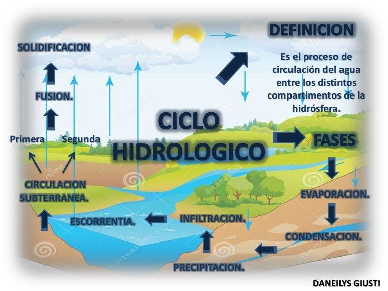Presentación Ciclo Hidrologico