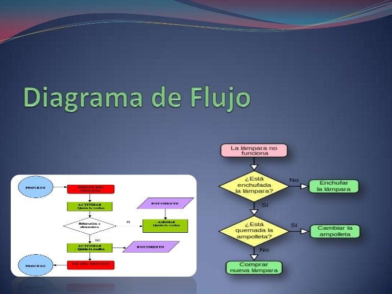 Presentacion diagramaflujo 130718165124 phpapp01 thumbnail 4gcb1374166785 ccuart Choice Image