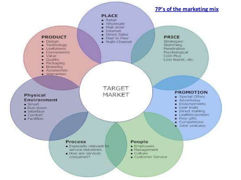 monitor and adjust the marketing mix 5 days ago  these are the kpis that you must analyze in your digital marketing strategy in  order to determine if  it's important to monitor both if you want to find out how  well your strategy is working:  these are all things you can adjust.