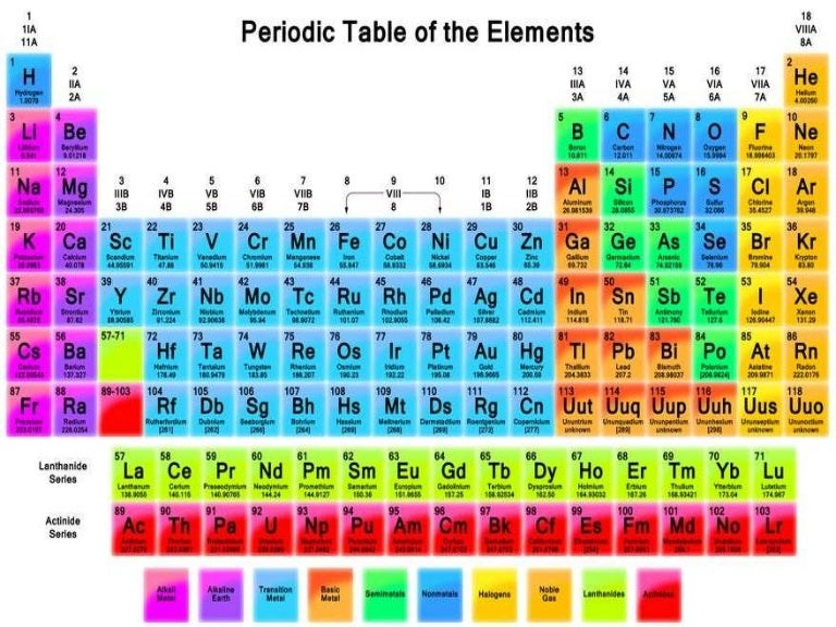 all about the periodic table
