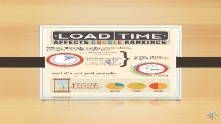 How WordPress Speed or Loading Time Effectct Google Page Ranking