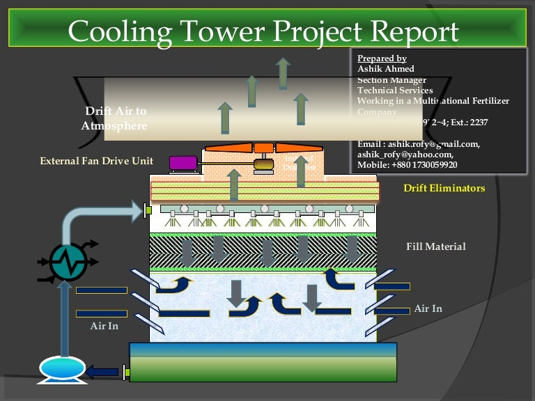 Presentation on cooling tower