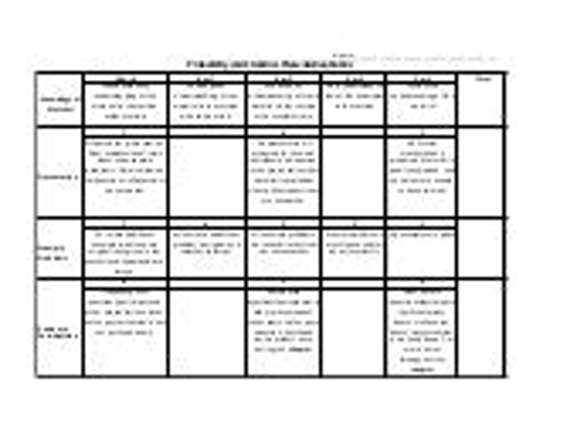 Intermediate Algebra: Presentation Rubric