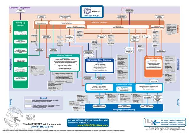 prince2 process flow diagram 2010    prince2       process    model    flow       diagram        prince2       process    model    flow       diagram