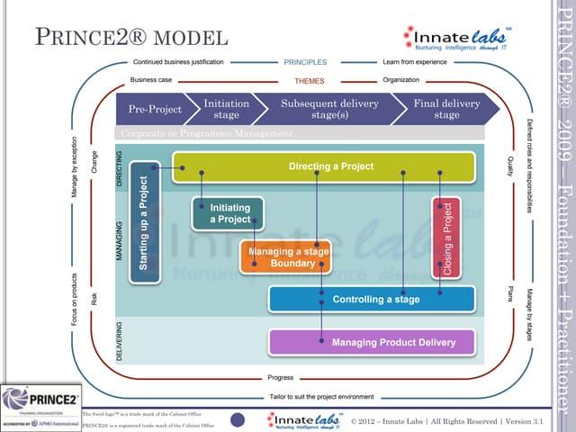 prince2 process flow diagram 2010    prince2    2009    process    model     prince2    2009    process    model