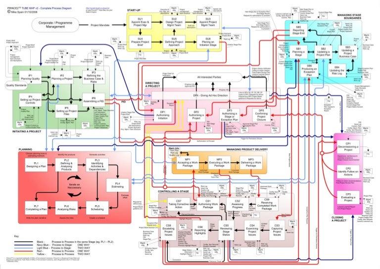Prince2 Tube Map V2 3