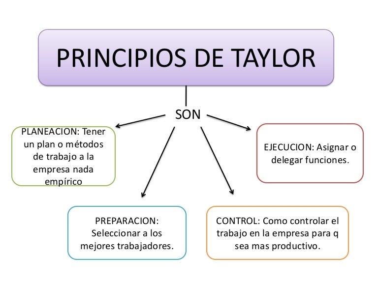 Frederick Winslow Taylor y la administración científica ...