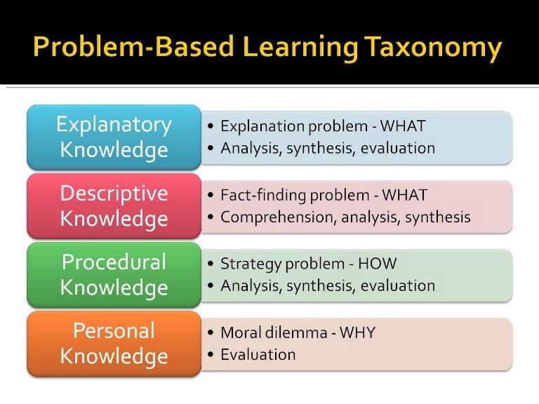Problem Based Learning Taxonomy