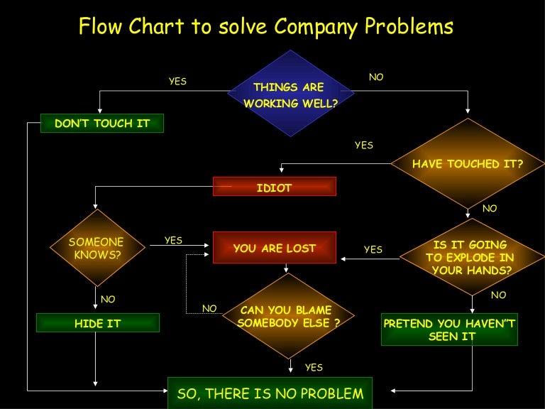 process flow diagram decision problem solving flowchart     problem solving flowchart