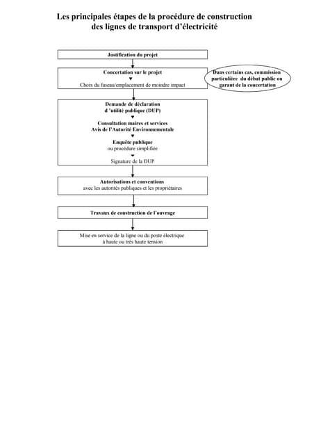 Principales étapes de la procédure pour la construction d'une ligne HT ou THT