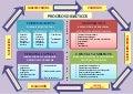 Procesos PEDAGÓGICOS y DIDÁCTICOS 2015