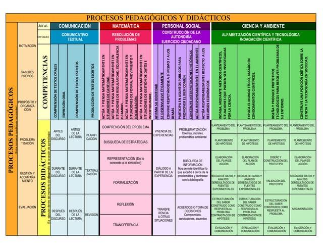 Procesos pedagógicos y didácticos 2015  - Específicos