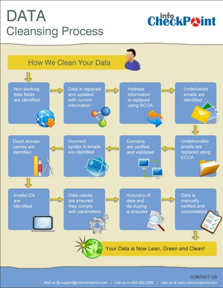 The data cleansing process a roadmap to material master data quality.