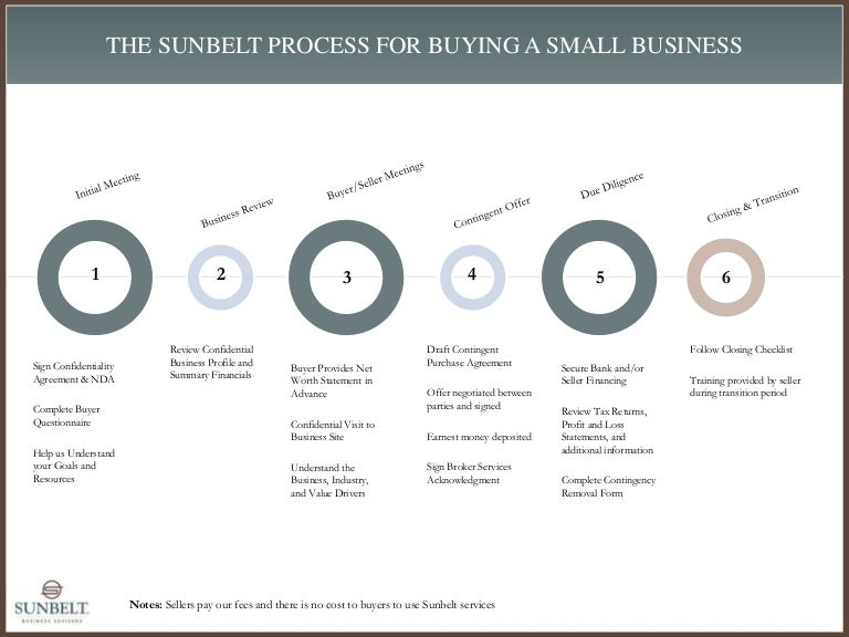 The Sunbelt Process For Selling Or Buying A Business