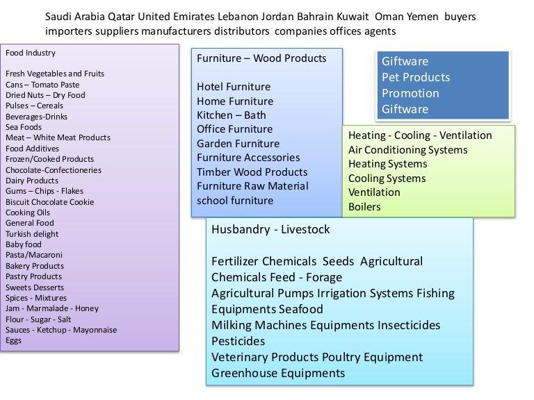 Saudi Arabia Qatar United Emirates Lebanon Jordan Bahrain