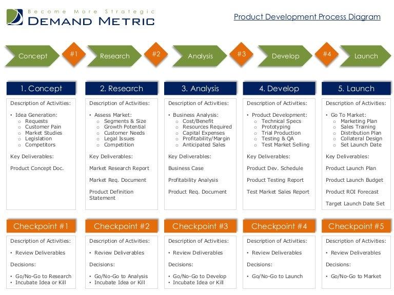 Pdf development new product