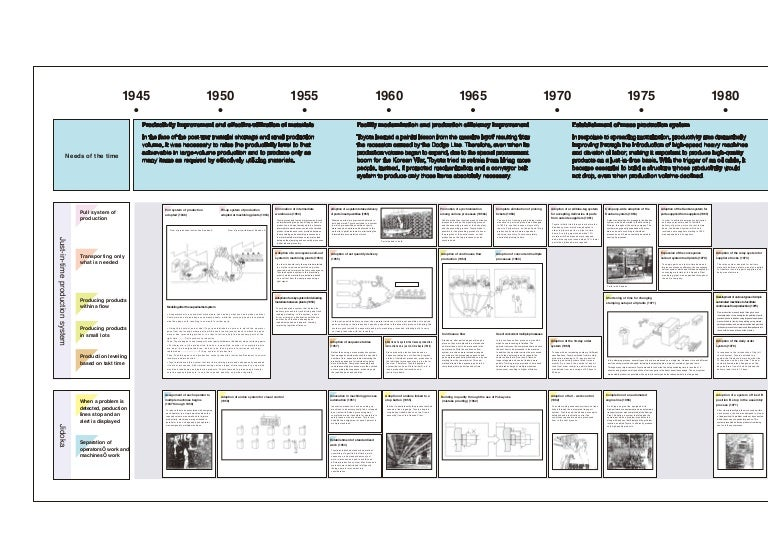 b72797550cae Detailed timeline of the development of TPS