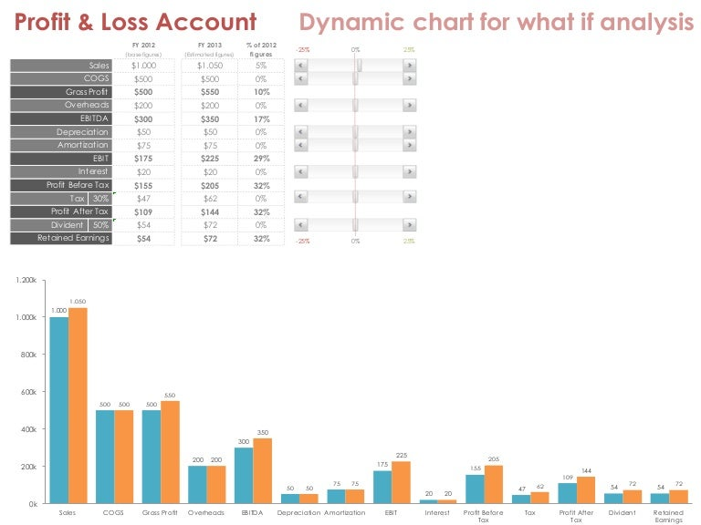 profit loss account dynamic chart for what if analysis excel