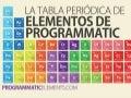 Tabla periódica de elementos de la compra programática (Programmatic)