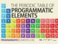 Periodic Table of Programmatic Elements