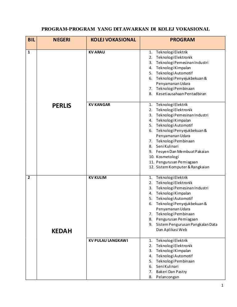 Program Program Yang Ditawarkan Di Kolej Vokasional Seluruh Malaysia