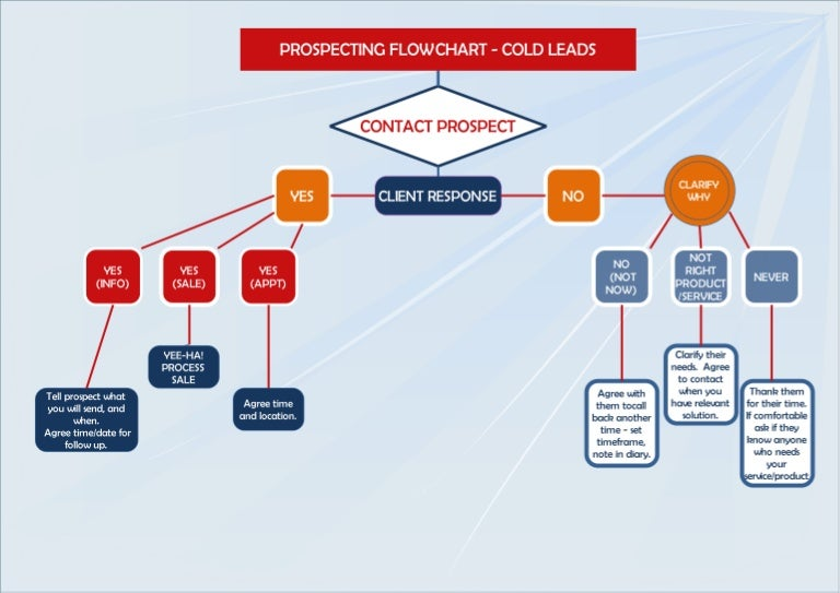 Prospecting Flowchart Cold Leads