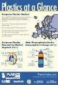 Plastics Industry in Europe