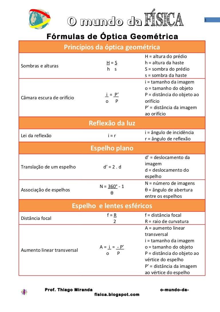 Optica geometrica formulas