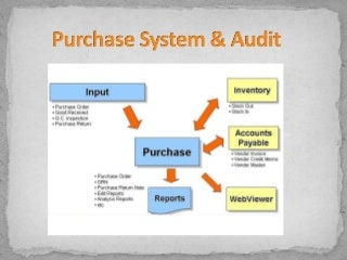 Purchase system and audit on purchases