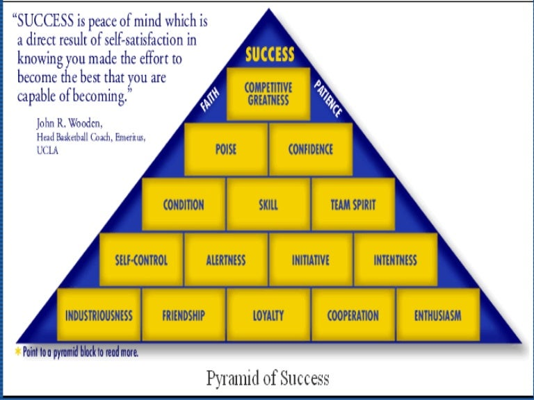 an examination of john woodens pyramid of success Irma sanchez period 3 11/14/12 pgs: 159 coach wooden's pyramid of success by: john wooden john wooden was an amazing coach during his time, he won many championships and he is a big reason why ucla was as successful as they were.