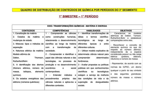 Quadro de distribuição de conteúdos da eja   química
