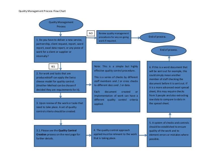 [WLLP_2054]   Quality Control Process | Process Flow Diagram Quality Control |  | SlideShare