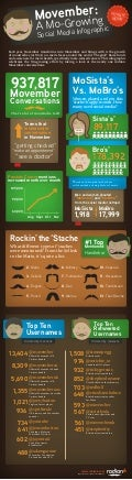 Movember: A Mo-Growing Social Media Infographic