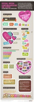 Social Media Conversations With Cupid: A Valentine's Day Infographic