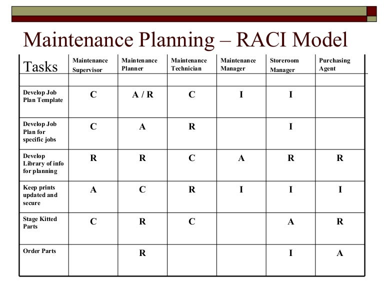 Raci template example maintenance plannning for Rasic template