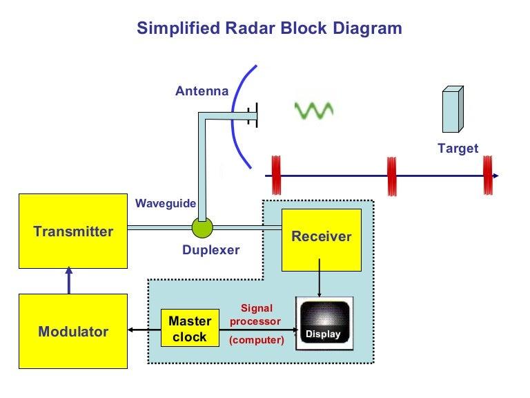 radar transmitter 4 (1) Computer Components Diagram