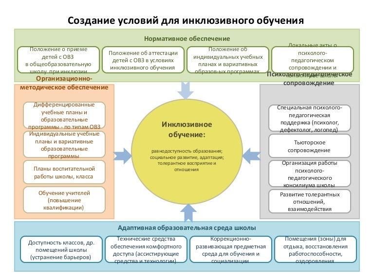 Центр педагогического процесса - фронтальные формы работы с детьми, классно-урочная система, активность детей подавляется, игра жестко регламентируется и ущемляется.
