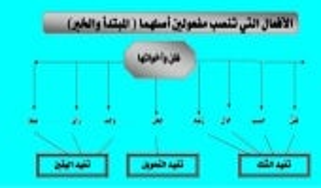 شرح بسيط لقواعد اللغة العربية
