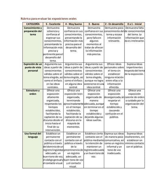 Rúbrica para evaluar las exposiciones orales